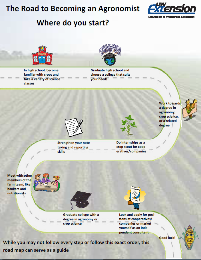 Careers In Ag Food Natural Resources