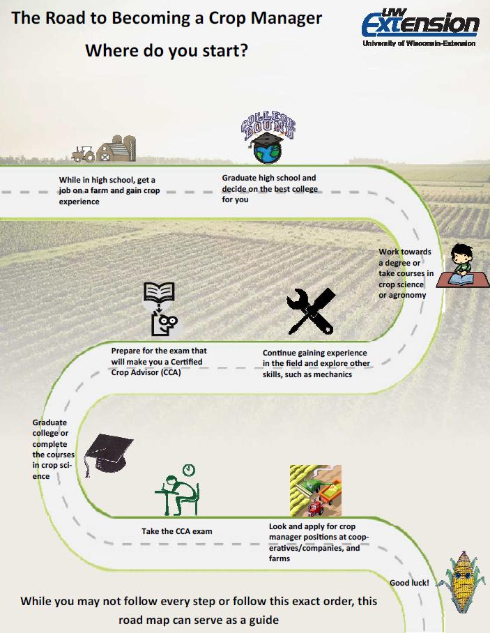 crop manager