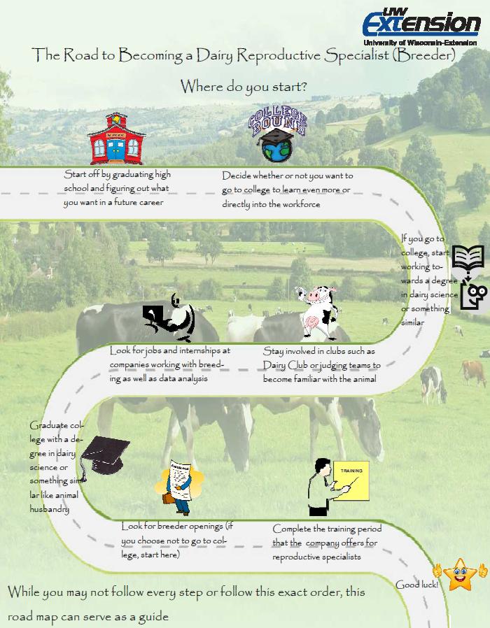 Dairy Cattle Reproductive Specialist (Breeding Technician