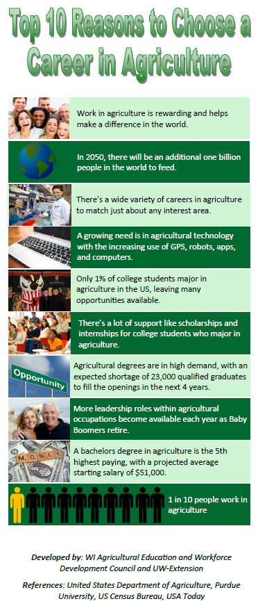 Top 10 reasons to get a career in ag pic