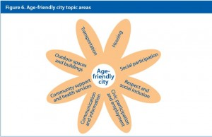 WHO Age-friendly city topic areas