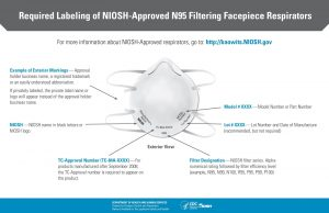 Diagram explaining the parts to a NIOSH N95 Respirator.