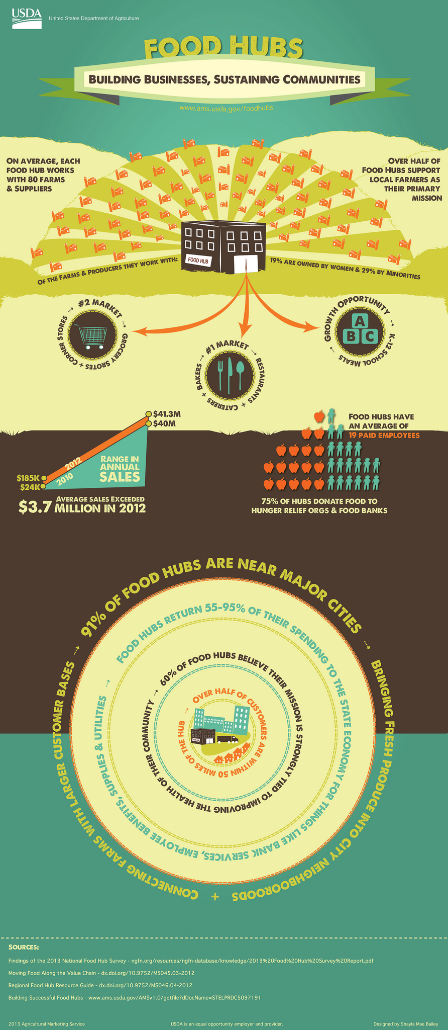 usda food hub infographic click to see larger image