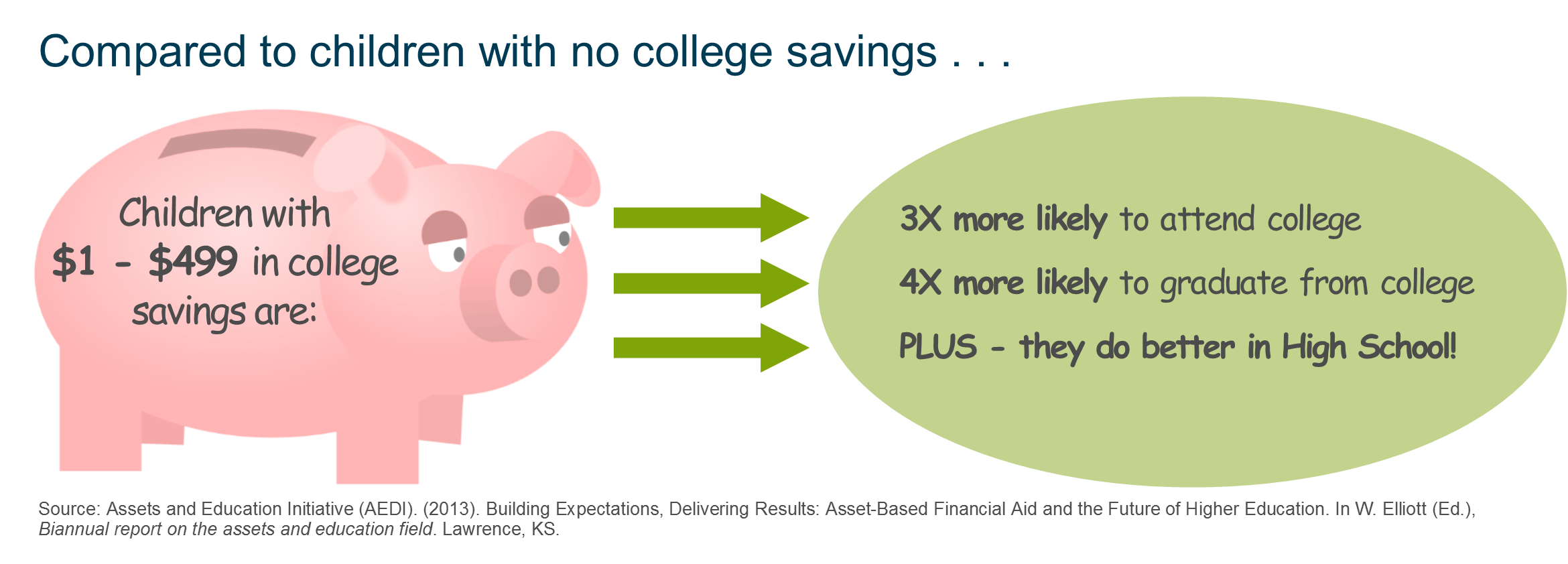 savings for college You can use this college savings calculator to: compare the cost of different colleges or use national averages for either public or private colleges consider scenarios where a portion of college costs will be funded by other sources (eg, grandparents, scholarships, loans.