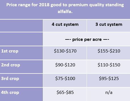 2018 Chart for Standing Alfalfa Premiums