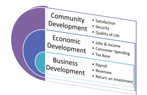 Economic development as a component of Community development