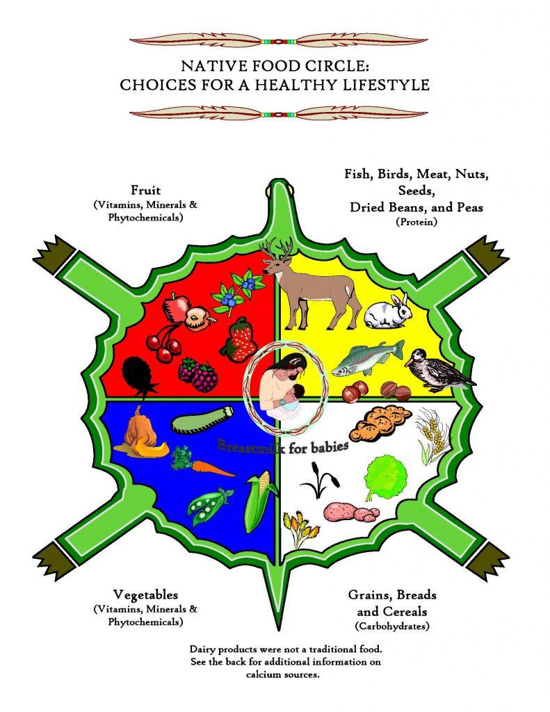 Native_Food_Circle_Page_1