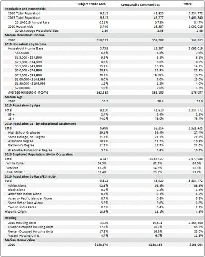 Sample Demographic Comparison Report