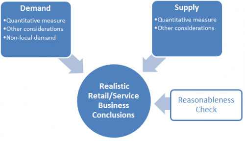 Demand, Supply, and a Reasonableness Check go into determining realistic retail/services business conclusions