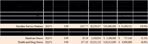 "Table Showing Sample of Surplus/Leakage Analysis – Sheet 6 in ""example surplus leakage.xlsx"""