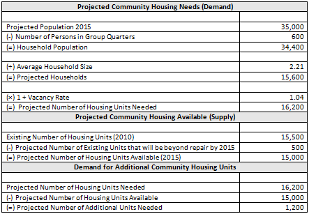 Sample Assessment of Community Housing Needs