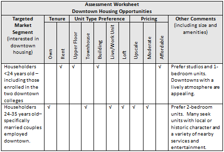 Exhibit - Sample Assessment Worksheet for Downtown Housing Opportunities