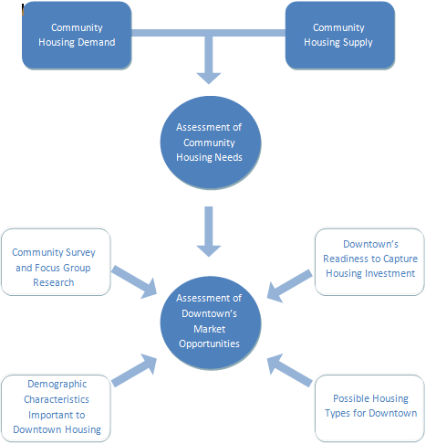 Evaluating Housing Opportunities Downtown Market Analysis
