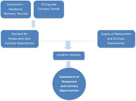 Process of Evaluating Restaurant and Culinary Opportunities
