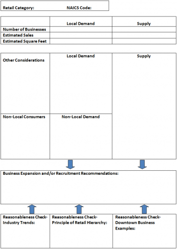 Retail and Service Business Opportunities – Blank Worksheet