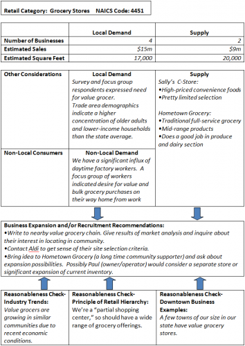 Retail and Service Business Opportunities – Sample Completed Worksheet