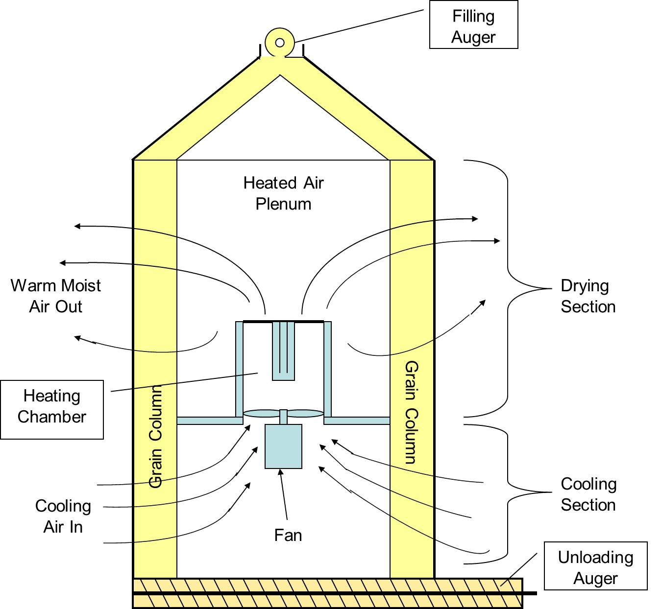 Energy Conservation for Continuous Flow Dryers – Wisconsin ... on
