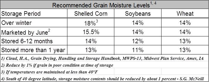 recommend-grain-moisture-table-a1