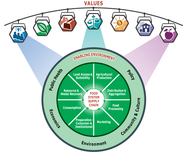 Community Food Systems Framework