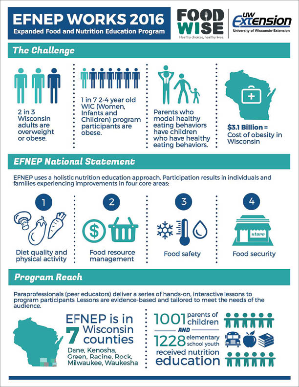 FoodWIse EFNEP Works