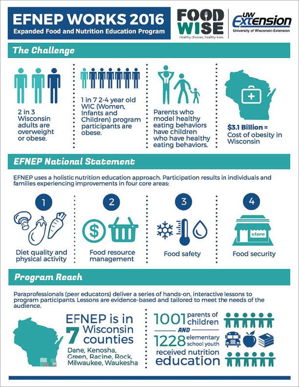 FoodWIse EFNEP Works