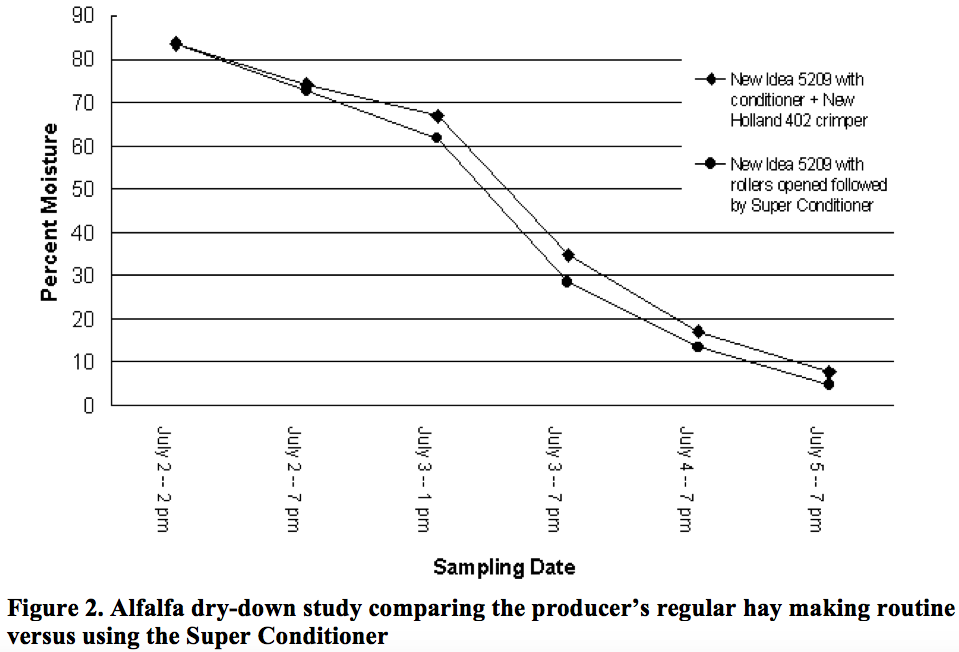 Comparing Forage Dry-down Rates Using a Super Conditioner in