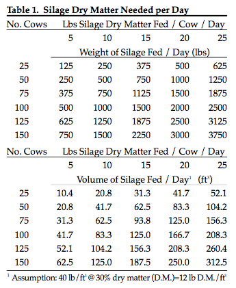 Drive-Over Silage Pile Construction – Team Forage