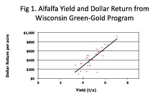 the single factor most affecting profitability of alfalfa is yield  this  can be seen in the graph at the right which depicts economic data from the