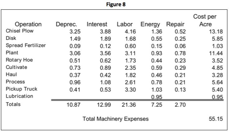 Calculating Production Costs – Per Acre, Ton, Bushel, etc  – Team Forage