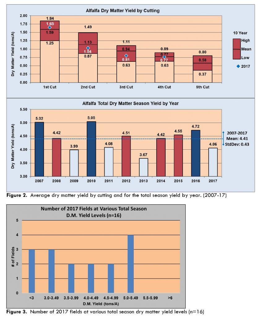 2017 WAYP Summary Figure 2-3