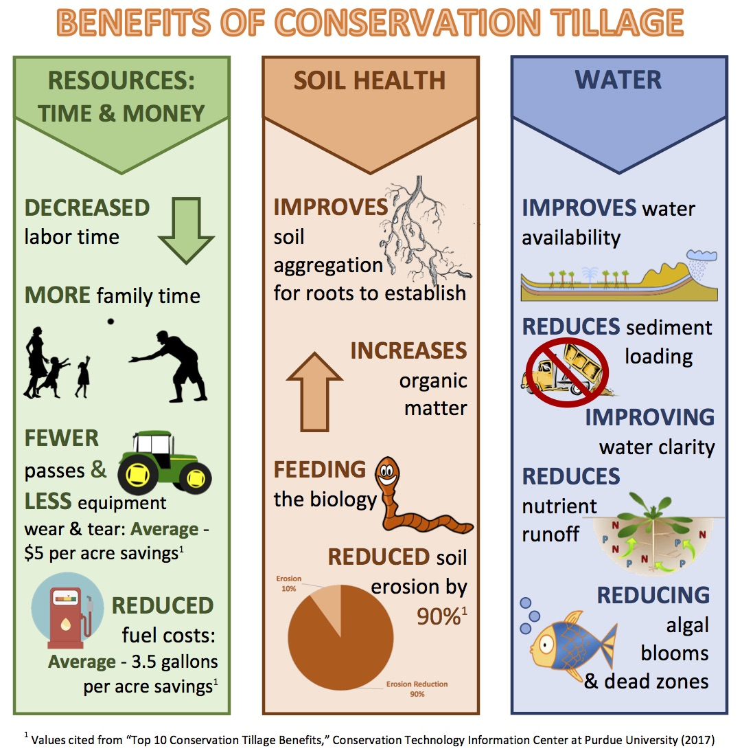illustrates the benefits of conservation tillage practices benefits are broken down into three categories resources soil health and water