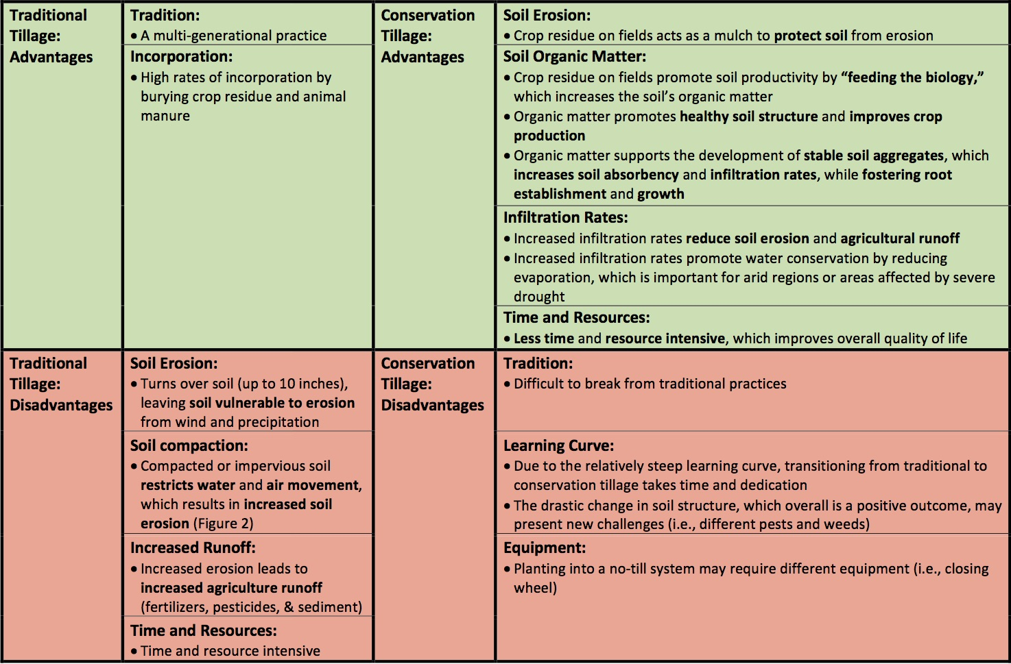advantages and disadvantages of traditional tillage and conservation tillage