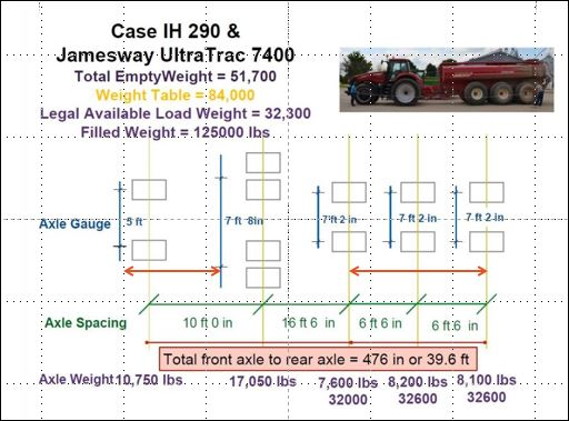 A diagram of measurements for a farm tractor and tanker to be used with the maximum weight table and no fee permit.