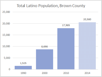 Total Latino Population Brown County