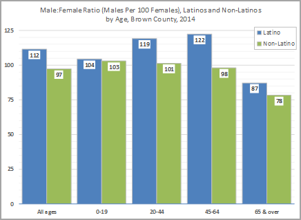 Male to Female ratios in Brown County 2014