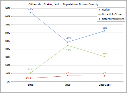 Citizenship status, Latino population, Brown County