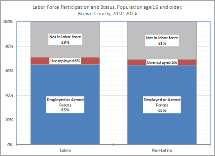 Labor Force Participation and Status, Population age 16 and older, Brown County 2010-2014