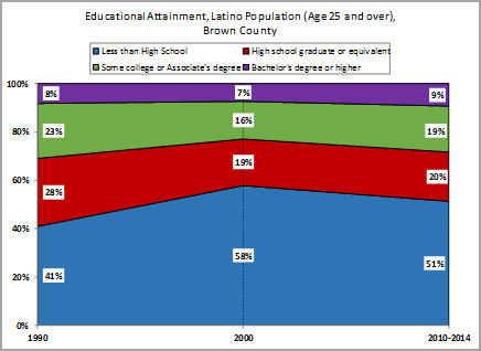 Educational Attainment, Latino Population age 25 and over, Brown County
