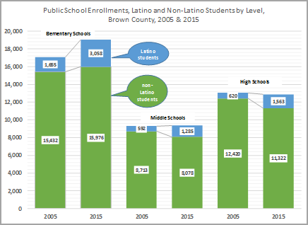 Public School Enrollments, Latino and Non-Latino Students by Level, Brown County, 2005 and 2015