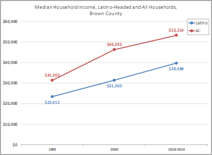 Median Household Income, Latino=Headed and All Households, Brown County