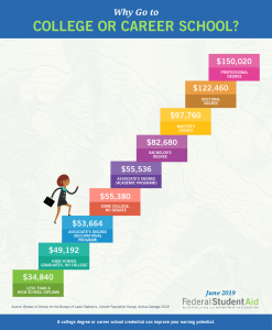 Graphic of average salaries related to education levels