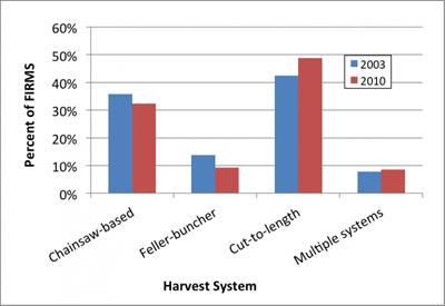 harvest-system
