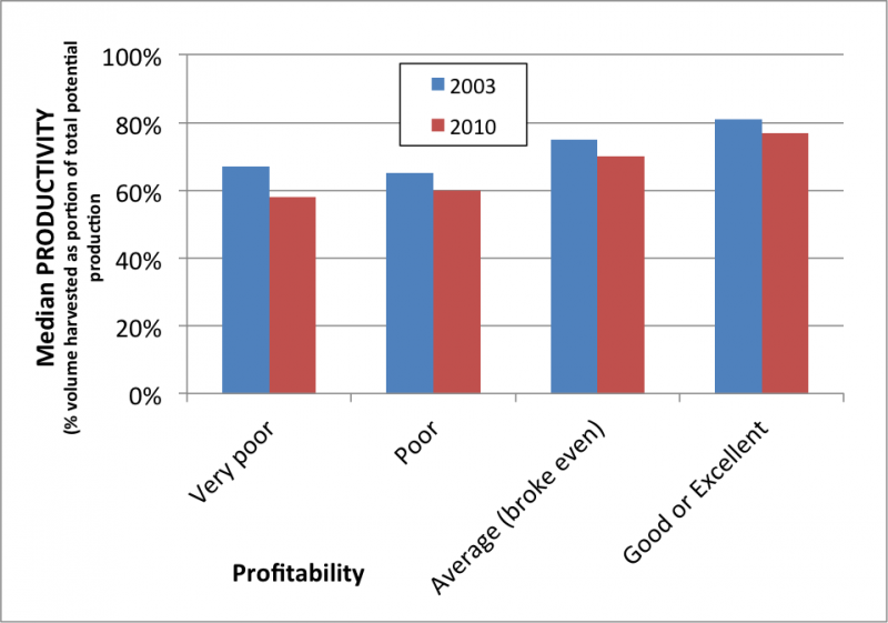 productivity-by-profits