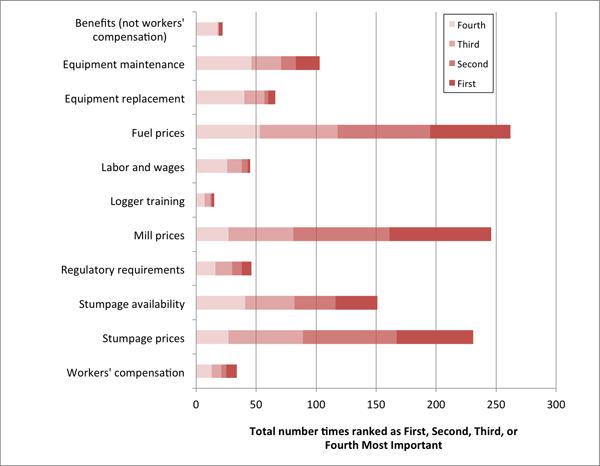 ranked-profitability-factors-2010