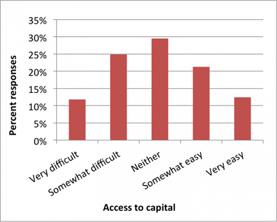 capital-access
