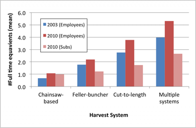 chart-FTE-workers