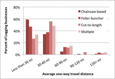 chart-avg-one-way