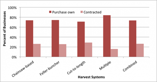 chart-contracting-by-system-firms