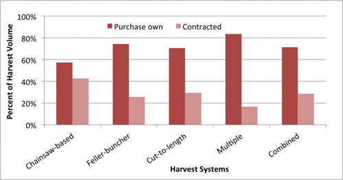 chart-contracting-by-system-volume