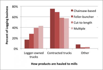 chart-how-haul